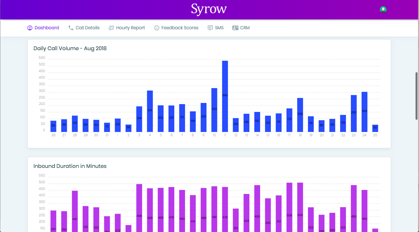 Syrow Analytics
